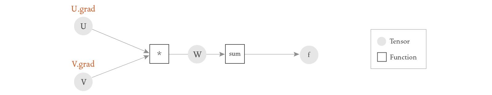 Tensor calculations represented as a DAG.