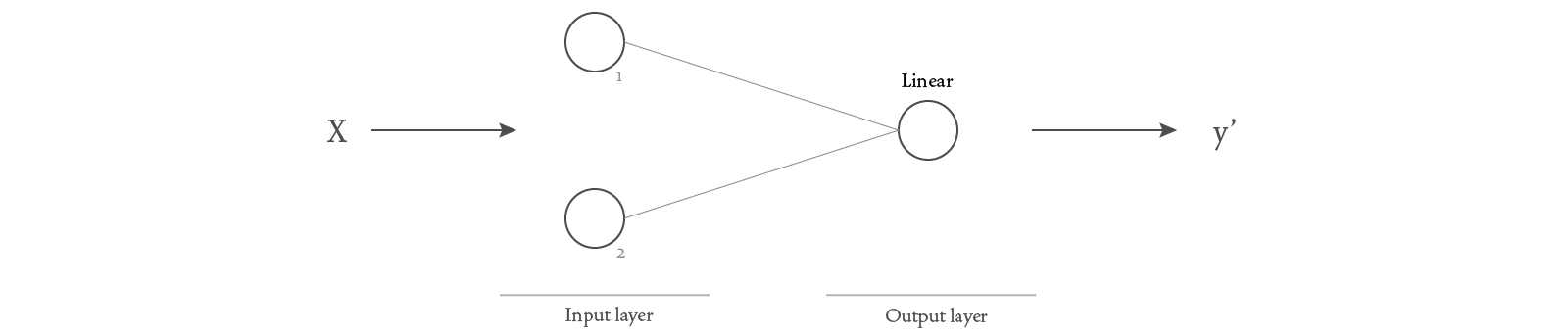 Diagram of a basic neural network.
