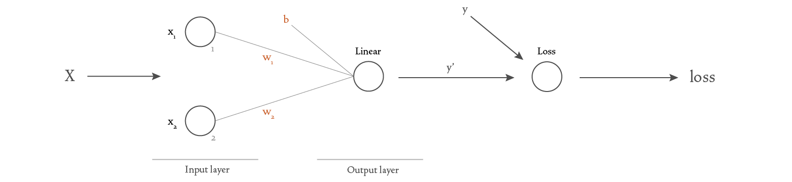 Diagram of a basic neural network with more detail.