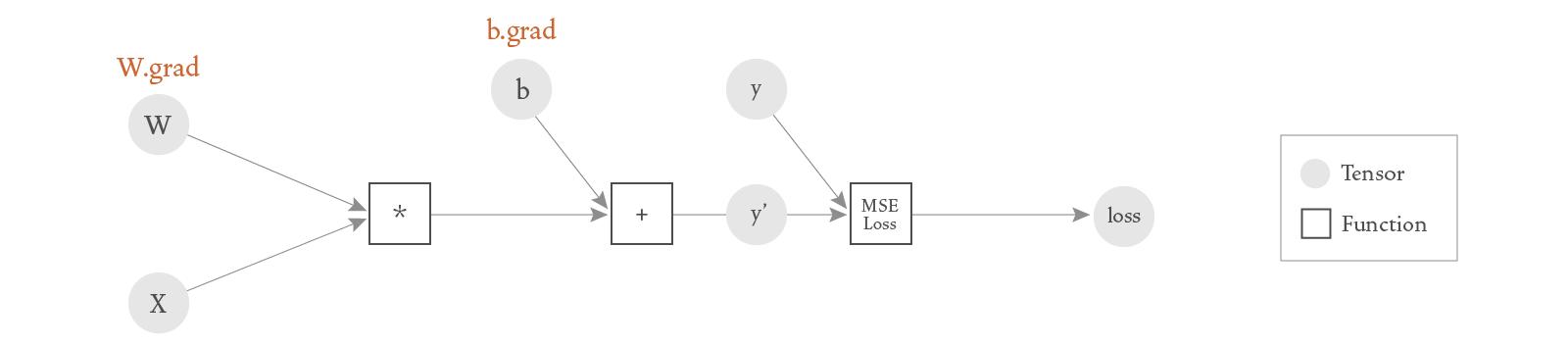 DAG corresponding to a basic neural network.